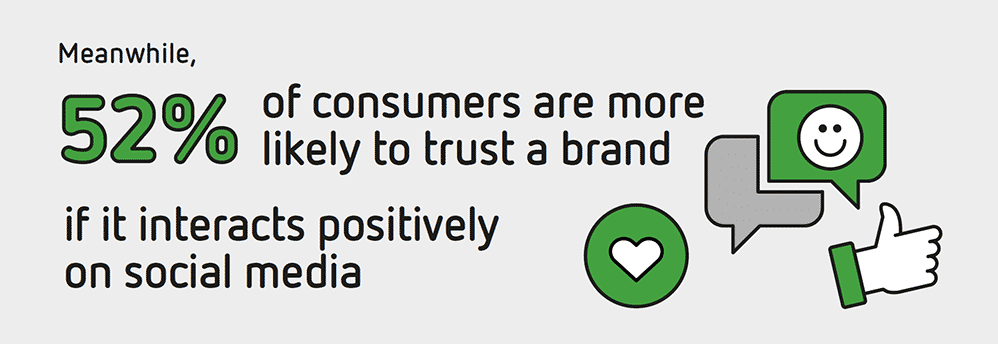 52% of consumers are more likely to trust a brand