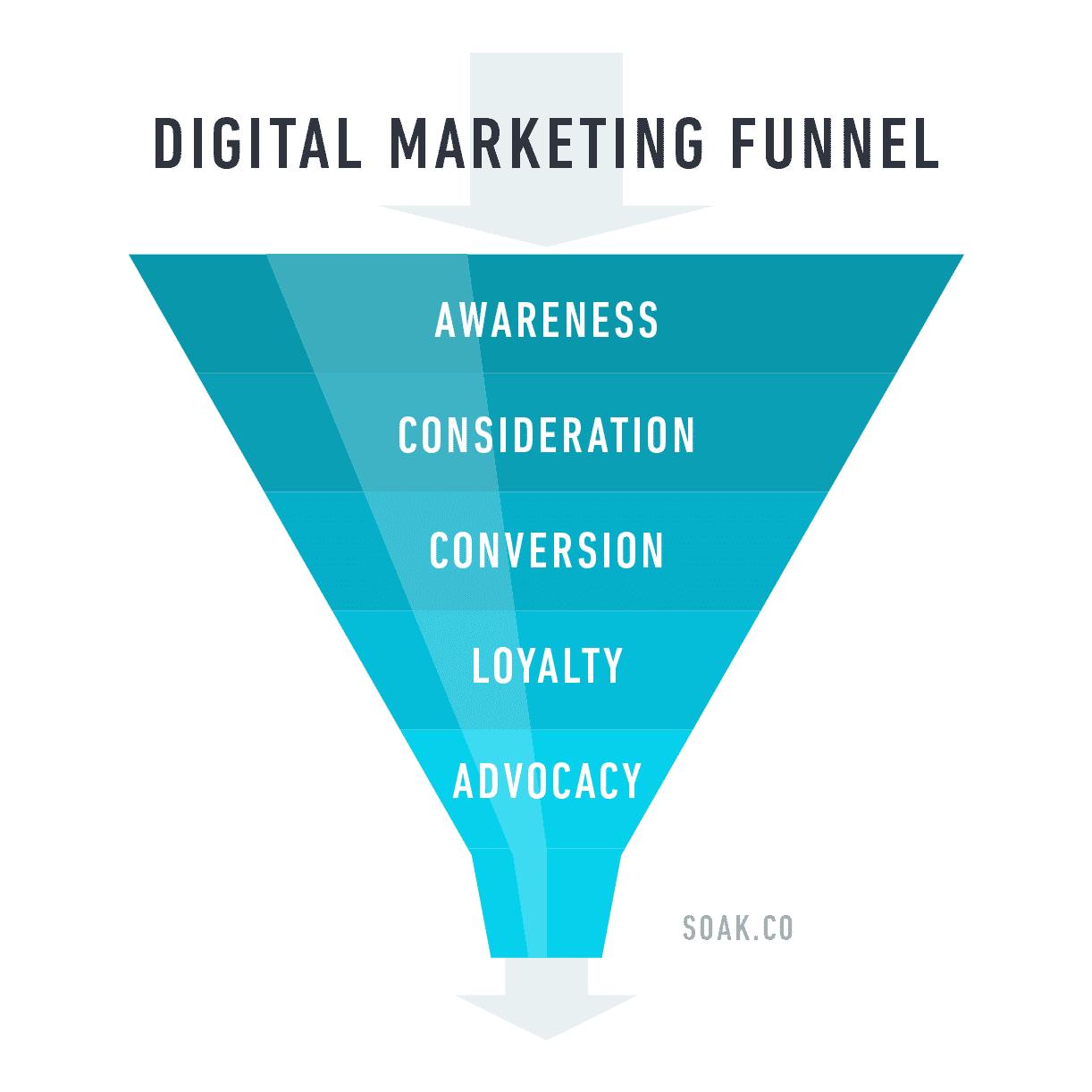 Digital Marketing Funnel Soak Creative