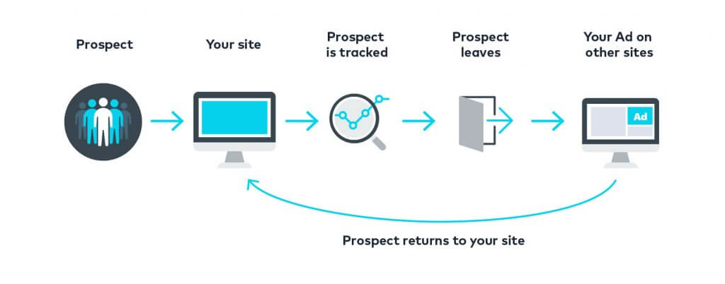 4 Ways Facebook Remarketing Will Improve Your ROI